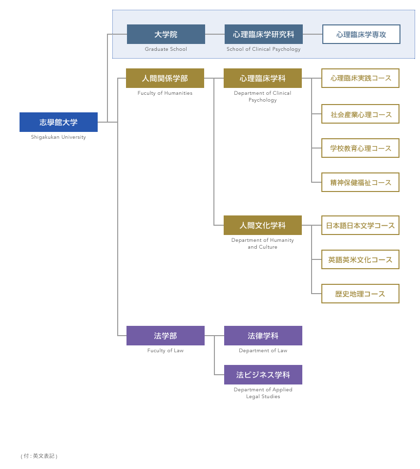 志學館大学 大学院の構成