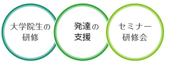 shinri_3katsudou.png
